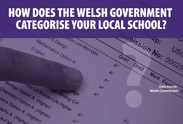 Welsh school categorisation